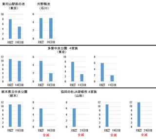 カルガモ生存グラフ.png