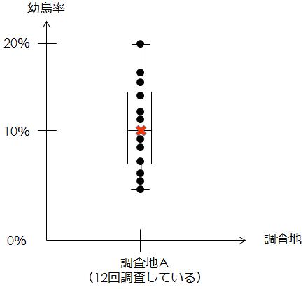 幼鳥率の箱ひげ図2.png